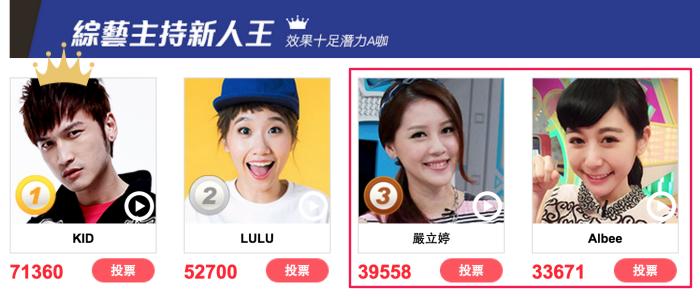 電視大賞 綜藝主持新人王 林柏昇 KID即將奪冠 lulu成為唯一變數